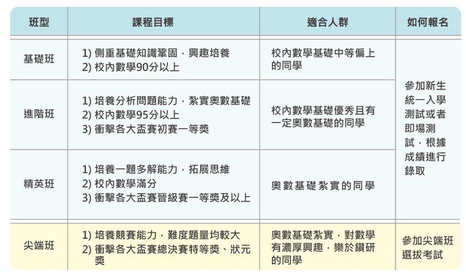 學而思香港班型