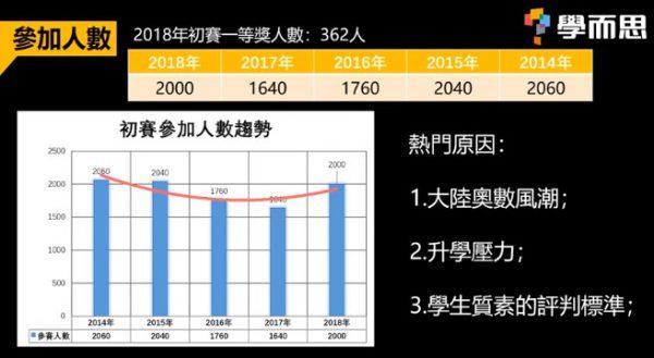 華夏盃比賽參加人數